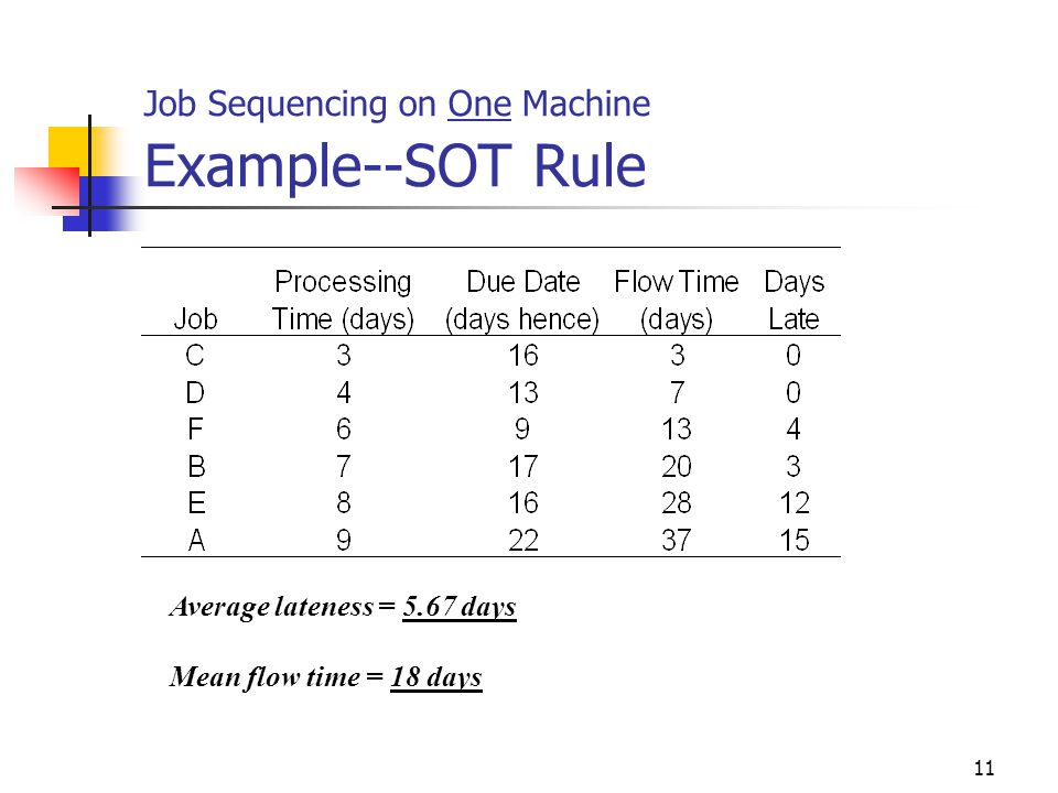 Job Sequencing on One Machine Example--SOT Rule