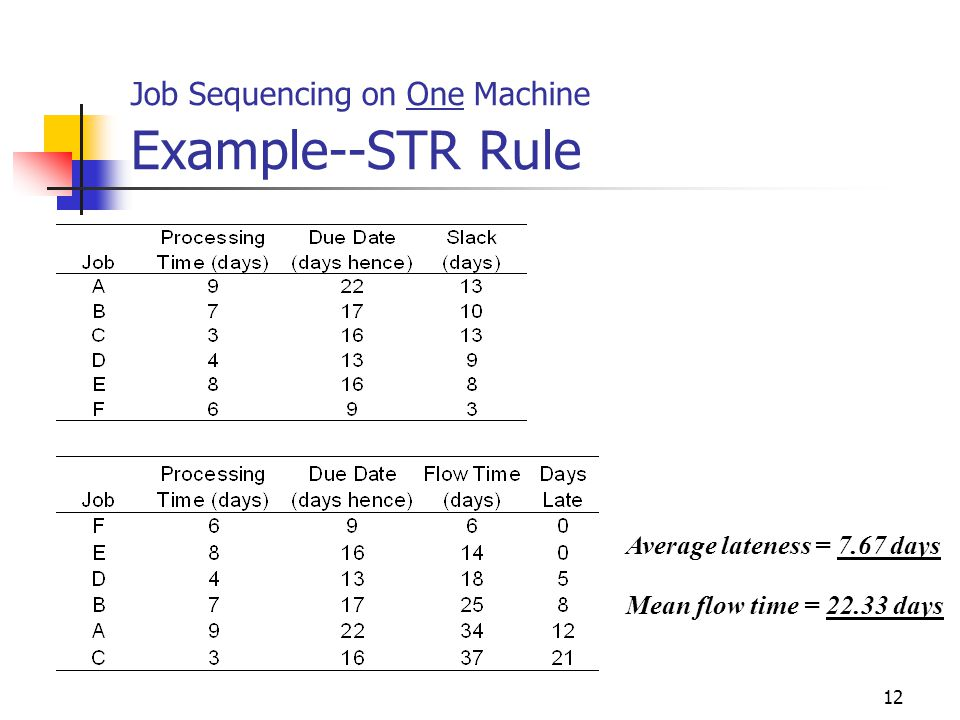 Job Sequencing on One Machine Example--STR Rule