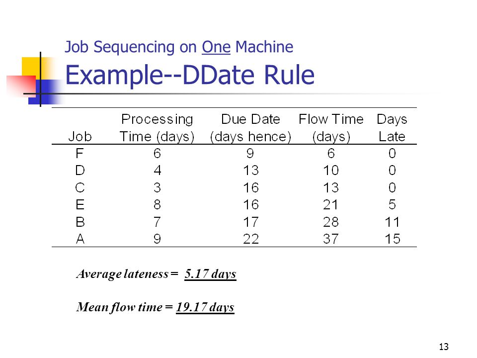 Job Sequencing on One Machine Example--DDate Rule