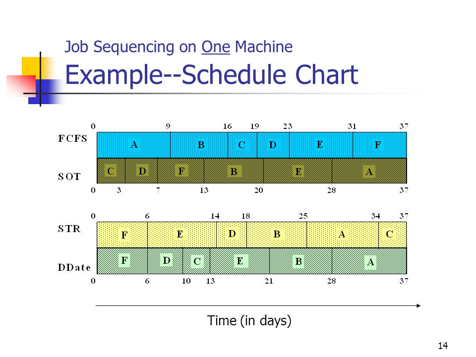 Job Sequencing on One Machine Example--Schedule Chart