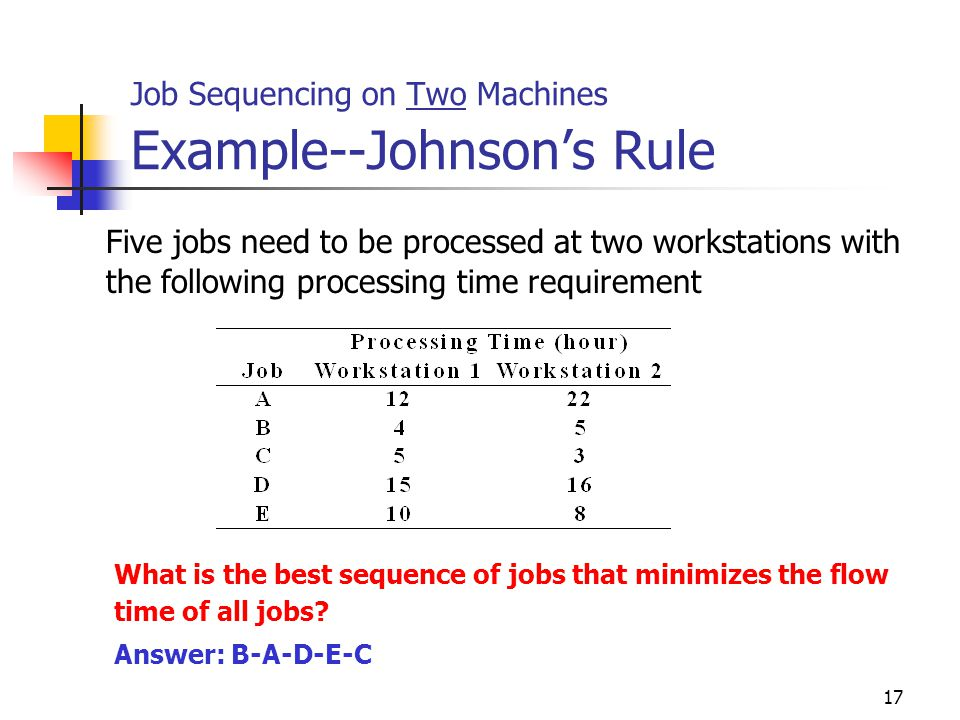 Job Sequencing on Two Machines Example--Johnson's Rule