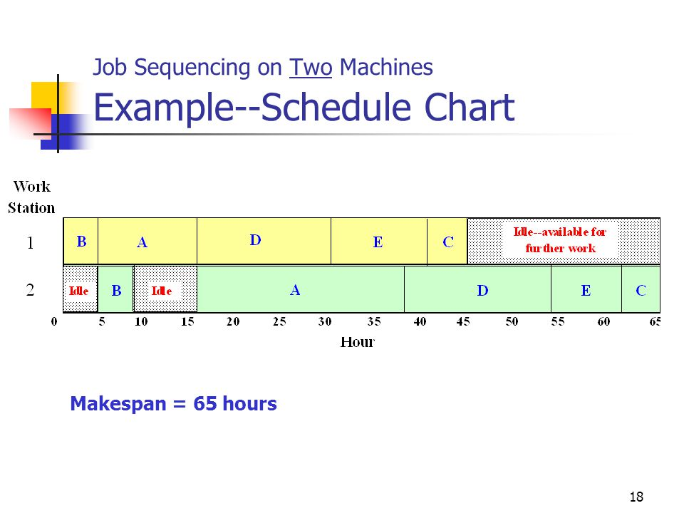 Job Sequencing on Two Machines Example--Schedule Chart