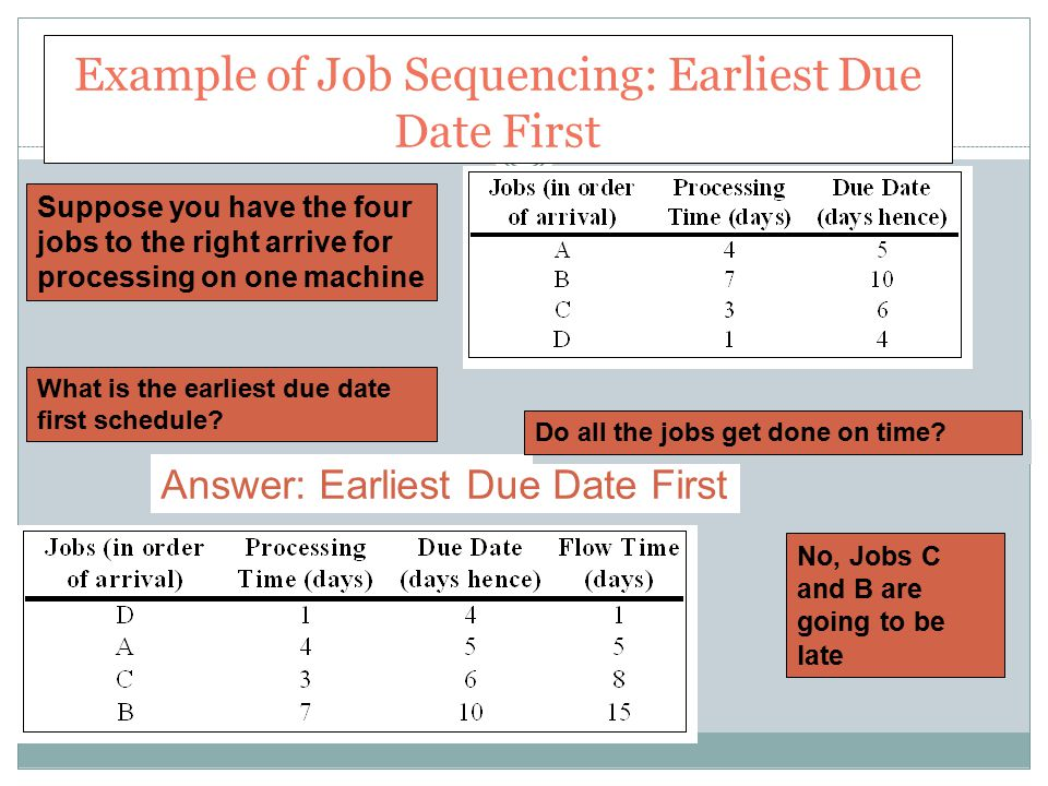 Example of Job Sequencing: Earliest Due Date First