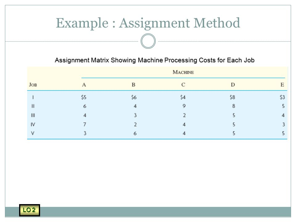 Example : Assignment Method