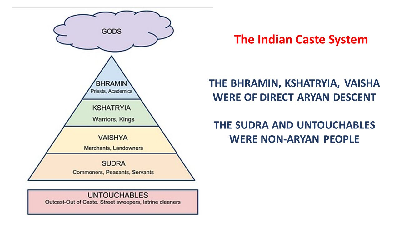 conclusion of indian caste system The caste system has exercised a profound influence on the economic activities of the people of india positive effects: in older times, there were few advantages of the caste system.