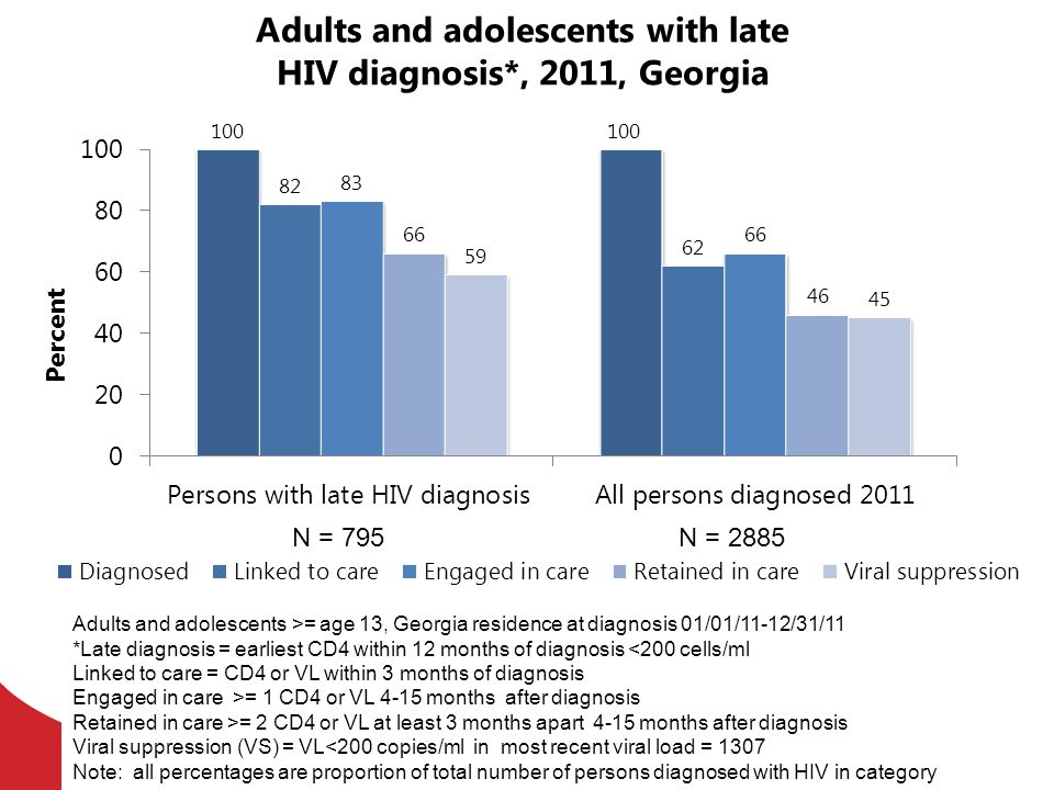 Adults and adolescents with late HIV diagnosis*, 2011, Georgia
