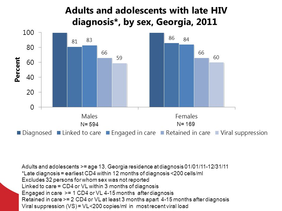 Adults and adolescents with late HIV diagnosis*, by sex, Georgia, 2011