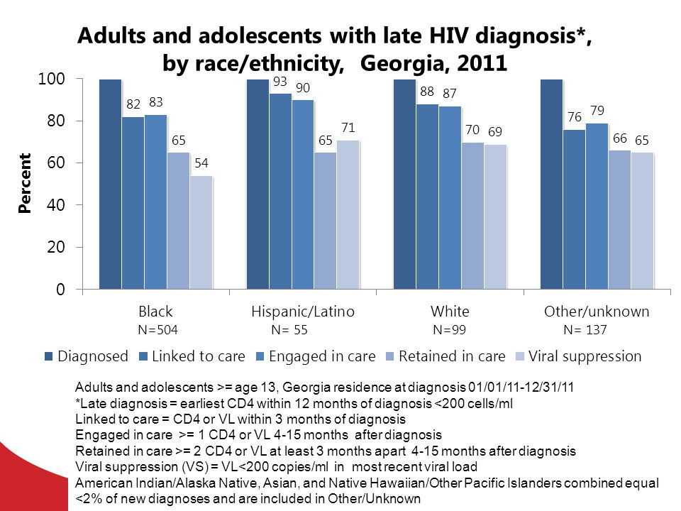 Adults and adolescents with late HIV diagnosis