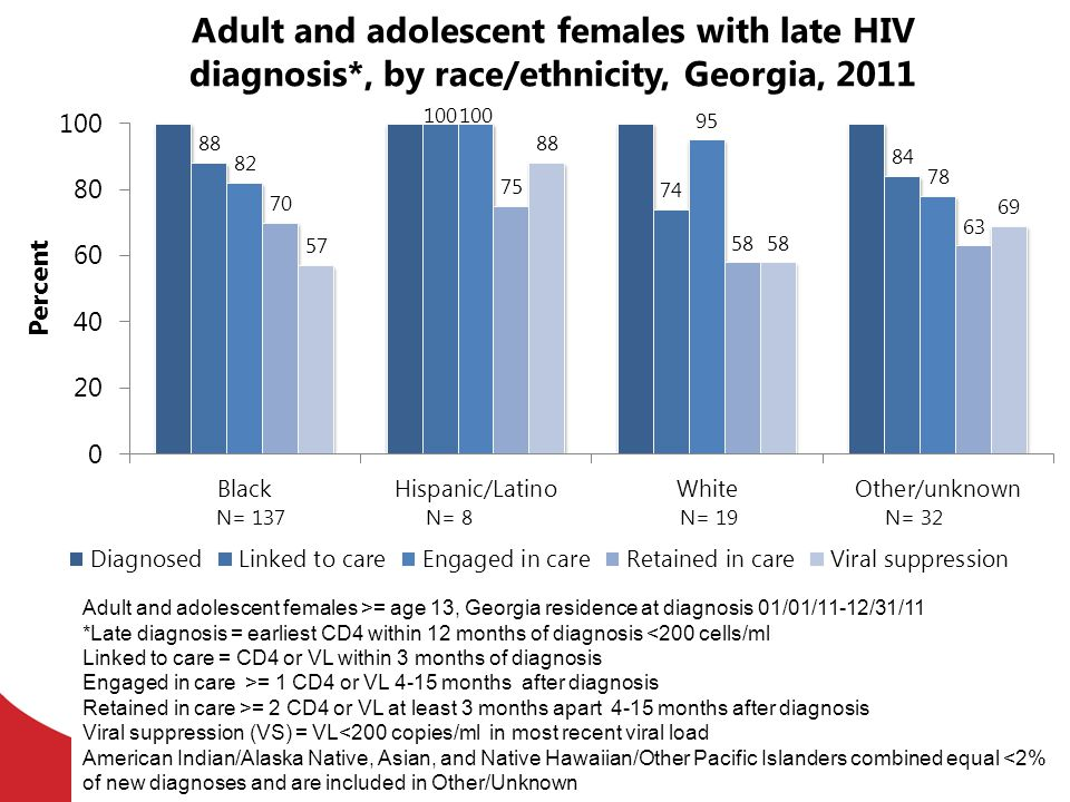 Adult and adolescent females with late HIV diagnosis