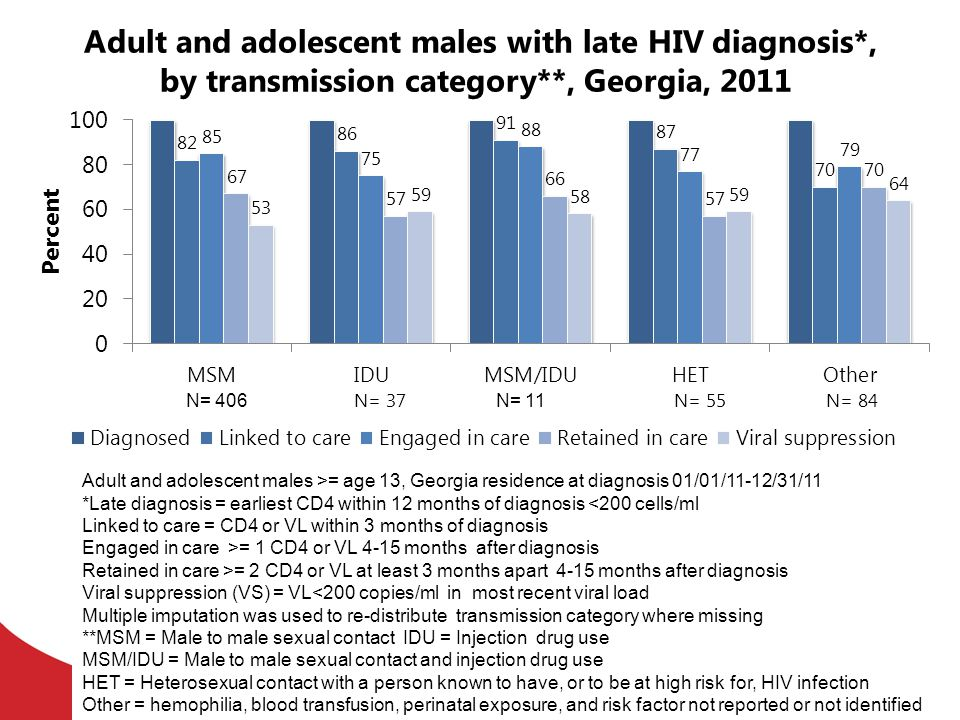 Adult and adolescent males with late HIV diagnosis