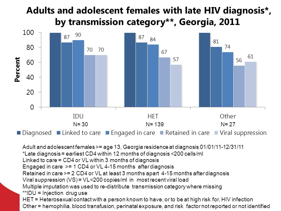 Adults and adolescent females with late HIV diagnosis