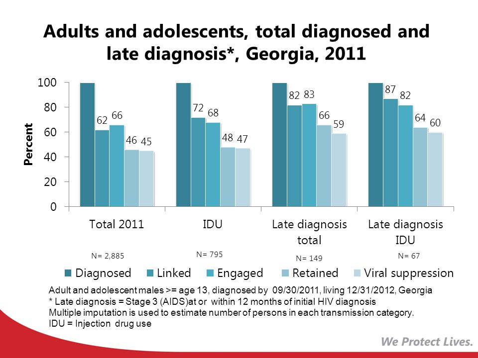 Adults and adolescents, total diagnosed and late diagnosis