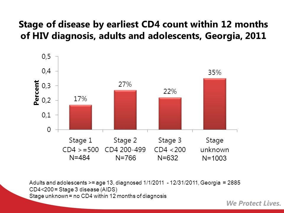 Stage of disease by earliest CD4 count within 12 months of HIV diagnosis, adults and adolescents, Georgia, 2011