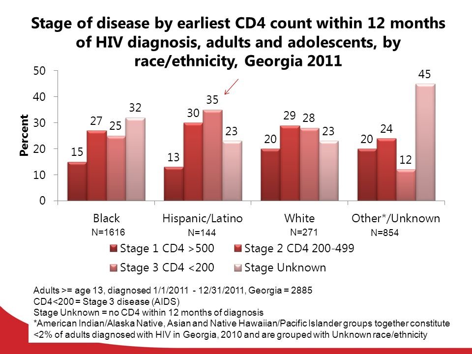 Stage of disease by earliest CD4 count within 12 months of HIV diagnosis, adults and adolescents, by race/ethnicity, Georgia 2011