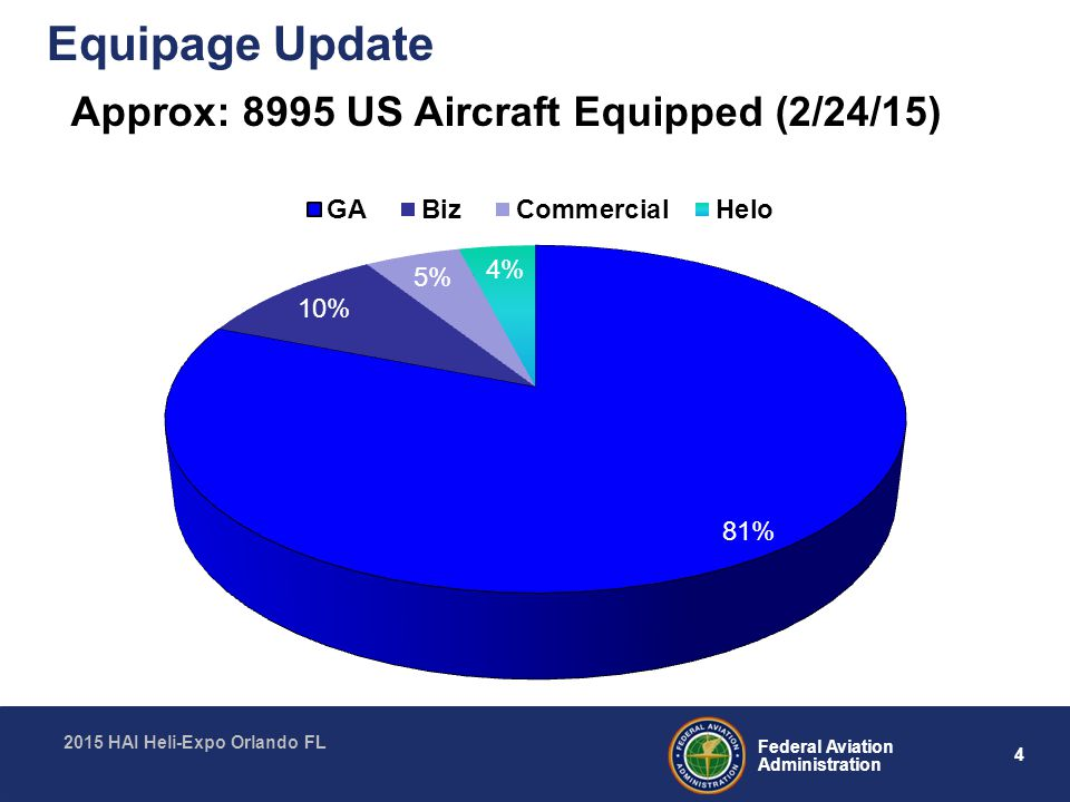 Equipage+Update+Approx%3A+8995+US+Aircraft+Equipped+%282%2F24%2F15%29 ads b out avionics equipage & installation guidance ppt download  at suagrazia.org