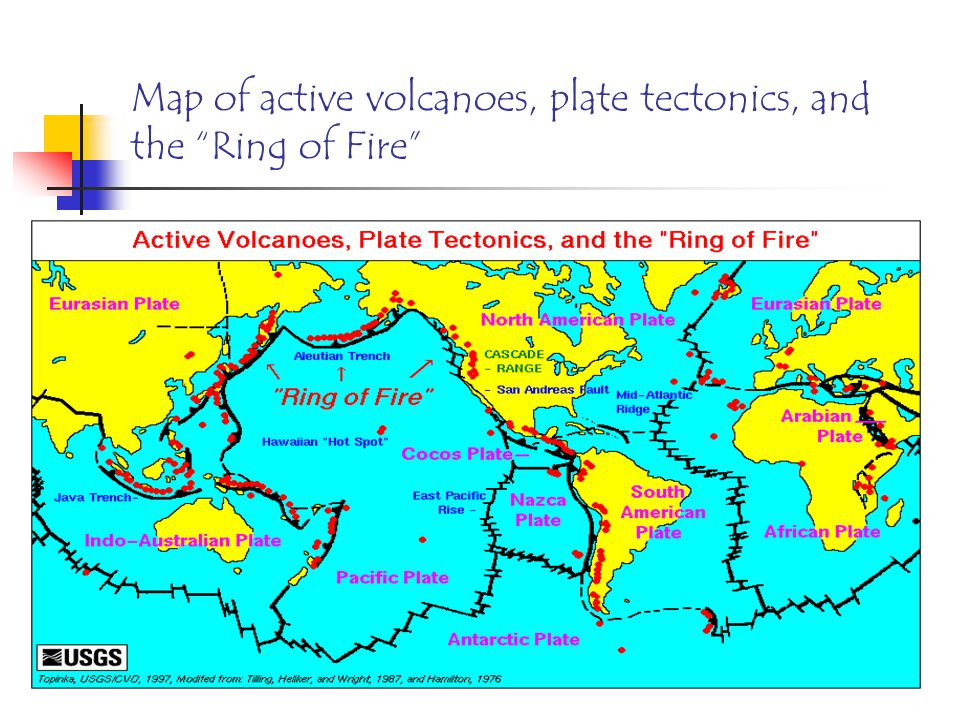 Types Of Volcanoes On The Ring Of Fire