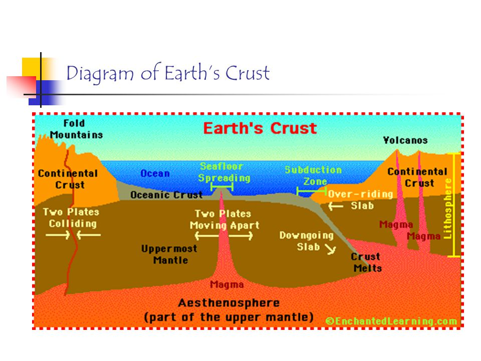 Endogenetic processes and landforms ppt video online download 11 diagram of earths crust ccuart Image collections