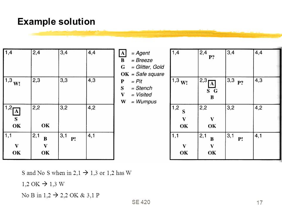 Example solution S and No S when in 2,1  1,3 or 1,2 has W