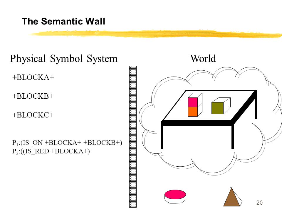 Physical Symbol System World