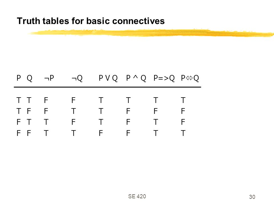 Truth tables for basic connectives