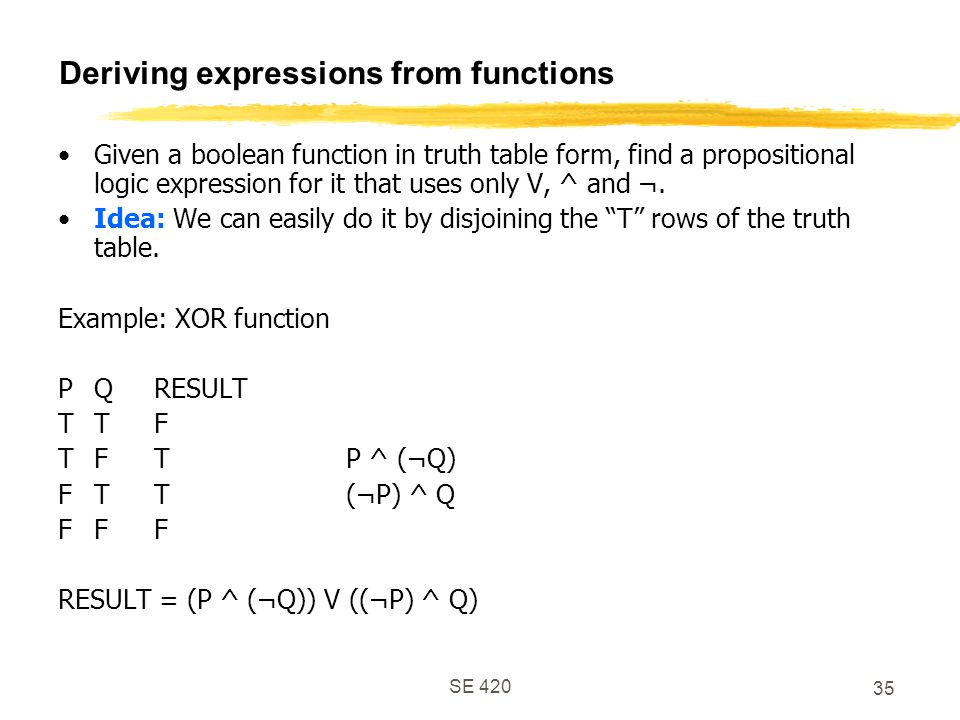 Deriving expressions from functions