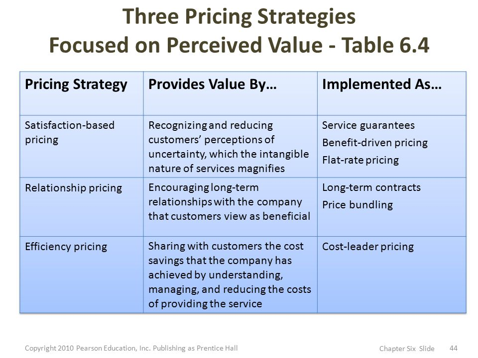 pricing strategy coach inc Correct pricing is more critical in retail than in other types of businesses, mainly   the policy on how to set pricing is a strategic decision that has a deep impact.