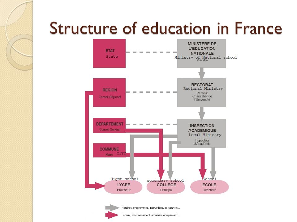 an introduction to the french education system Below is an outline of the french education system – including nursery, primary, secondary and university education in france – plus an introduction to the french educational philosophy french education standards the french education system long enjoyed a reputation for having one of the best education systems in the world, with a nationally set curriculum, traditional methods of learning, high academic standards and strict discipline.