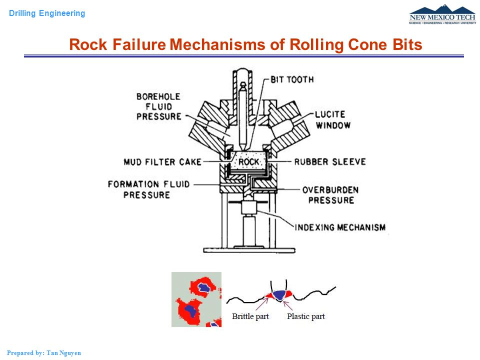 Rock Failure Mechanisms of Rolling Cone Bits