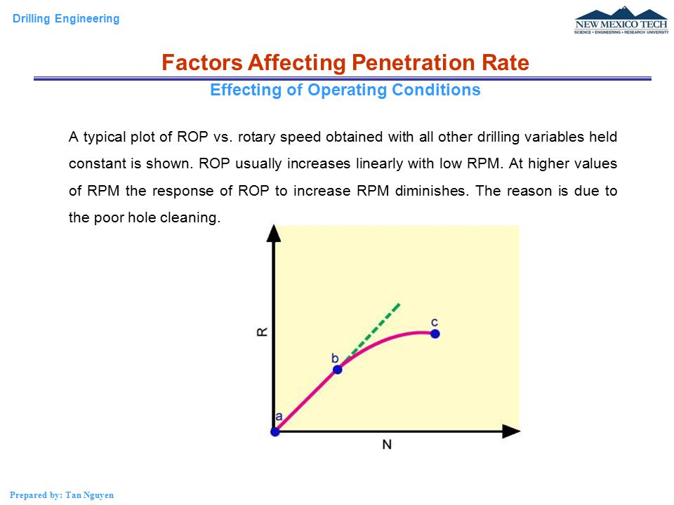 Factors Affecting Penetration Rate Effecting of Operating Conditions