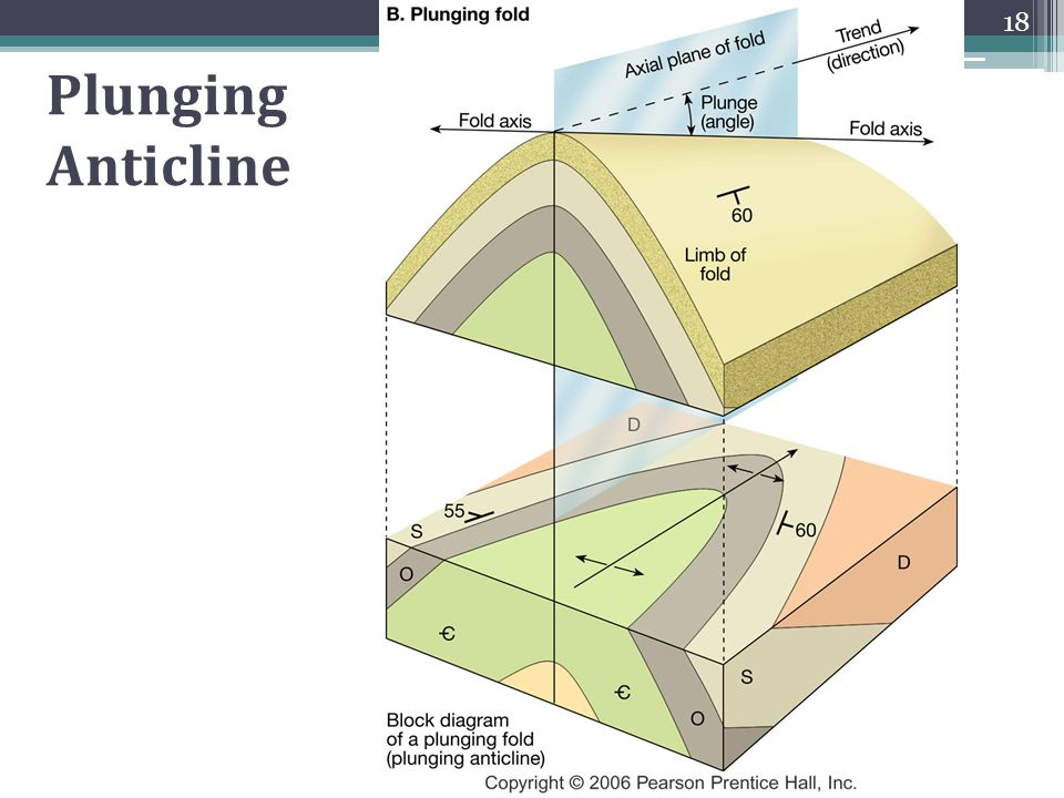 Plunging Anticline Block Diagram | Repair Wiring Scheme