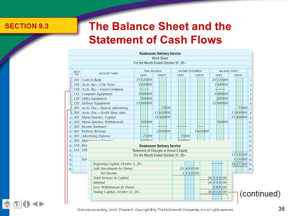 accounting balance sheets examples
