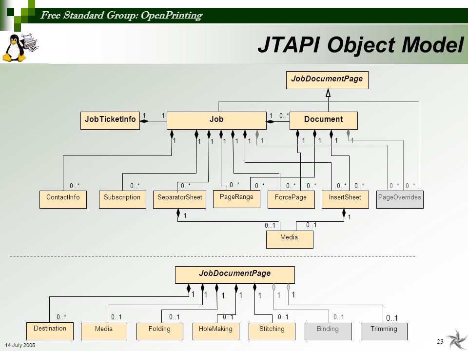 JTAPI Object Model JobDocumentPage JobTicketInfo Job Document