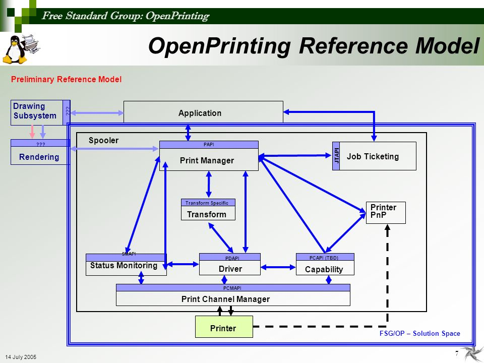 OpenPrinting Reference Model