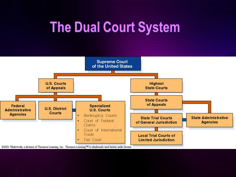 """how does the dual court system operate in the united states Dual court systems """"the american legal system is based on a system of federalism, or decentralization while the national or """"federal"""" government itself possesses significant powers, the individual states retain powers not specifically enumerated as."""