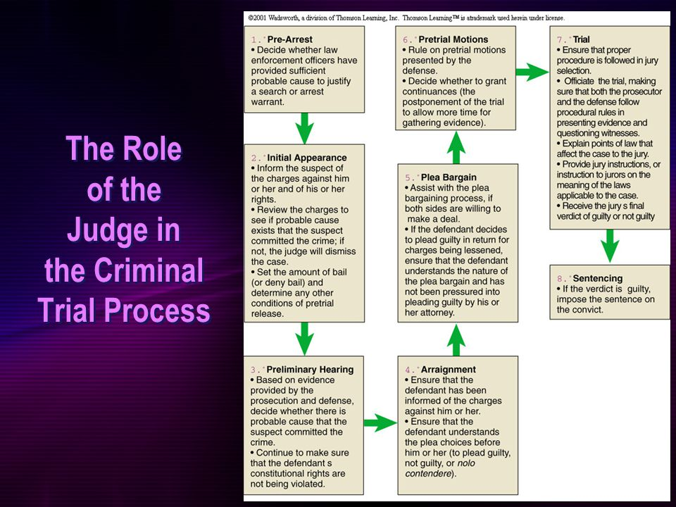 explain the role of lay people and lawyers in criminal cases First, they are lay persons, usually with little or no training in the law  and the  criminal justice system functions best when the lawyers are performing at their.