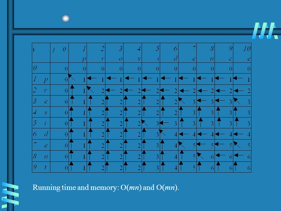 Running time and memory: O(mn) and O(mn).