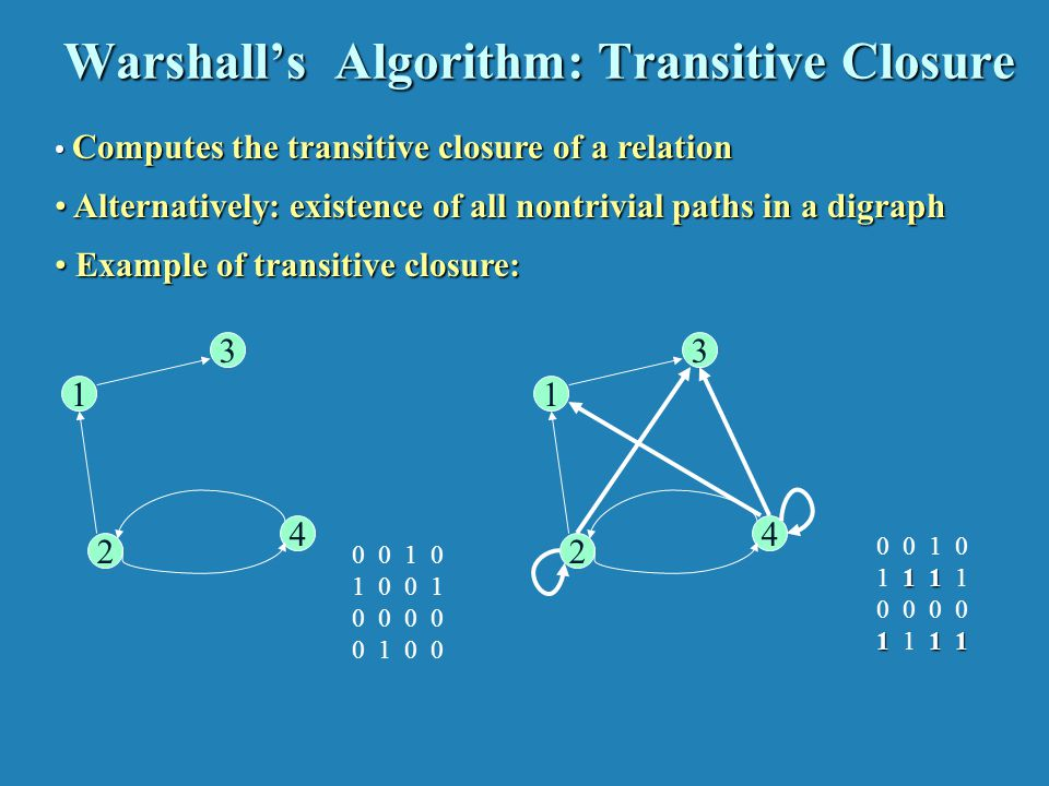 Warshall's Algorithm Constructs transitive closure T as the last matrix in the sequence of n-by-n matrices R(0), … , R(k), … , R(n) where.