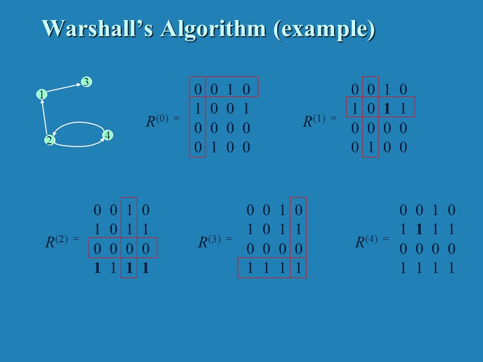 Warshall's Algorithm (pseudocode and analysis)