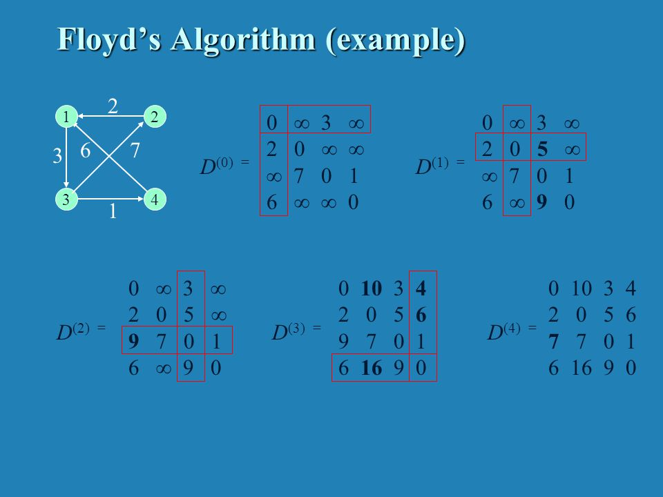 Floyd's Algorithm (pseudocode and analysis)
