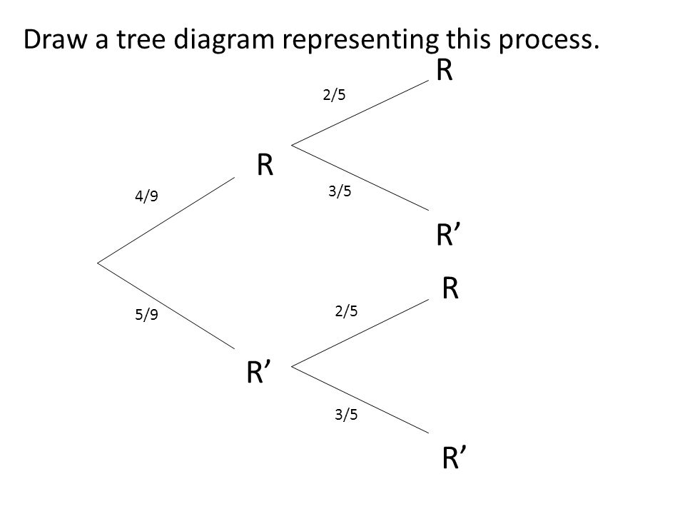 R R R' R R' R' Draw a tree diagram representing this process. 2/5 3/5
