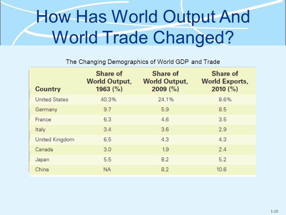 How Has World Output And World Trade Changed