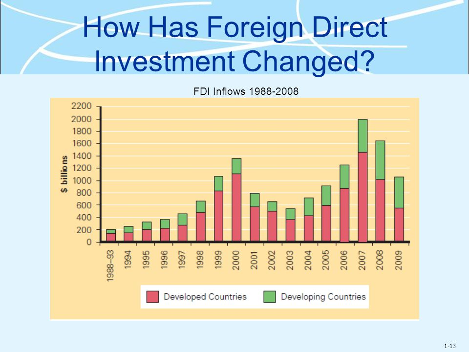 How Has Foreign Direct Investment Changed
