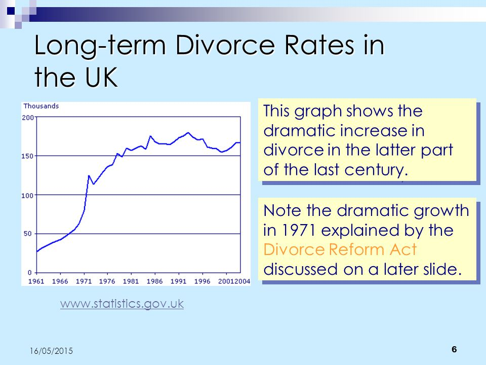 Divorce ppt video online download long term divorce rates in the uk solutioingenieria Image collections