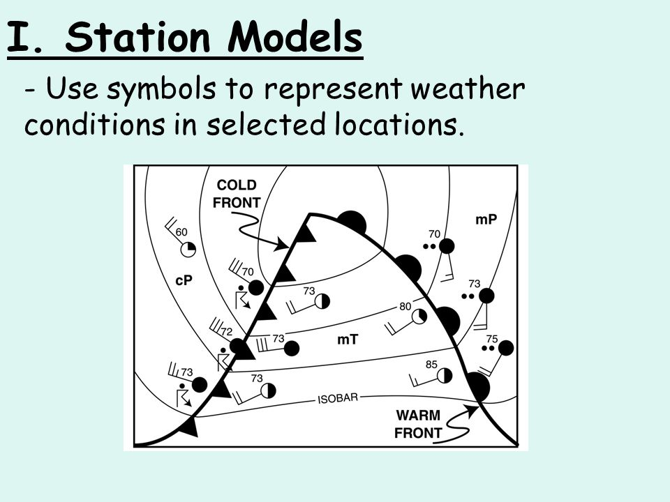 Aim What Are Station Models Ppt Download