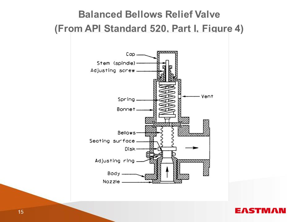 An overview of pressure relief devices ppt video online