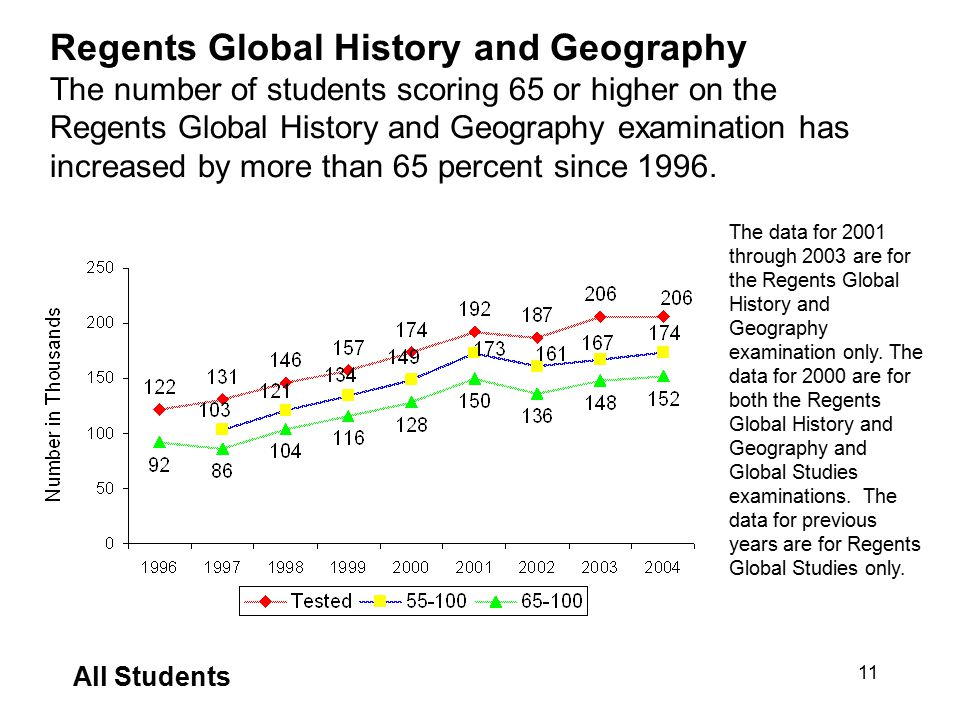 School report cards for 2003 ppt download regents global history and geography the number of students scoring 65 or higher on the regents publicscrutiny Images