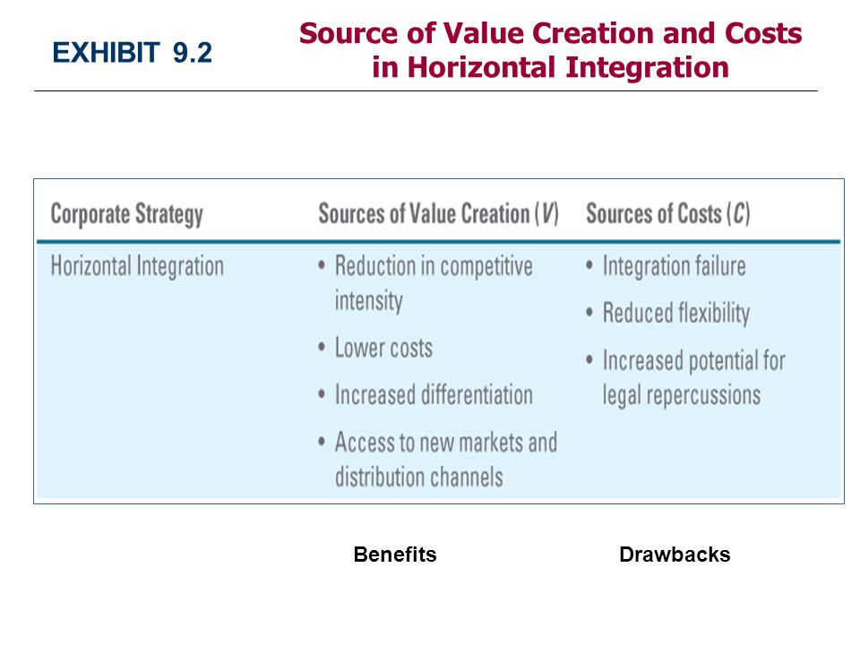 Cost Reduction and Value Creation Through Value Methodology