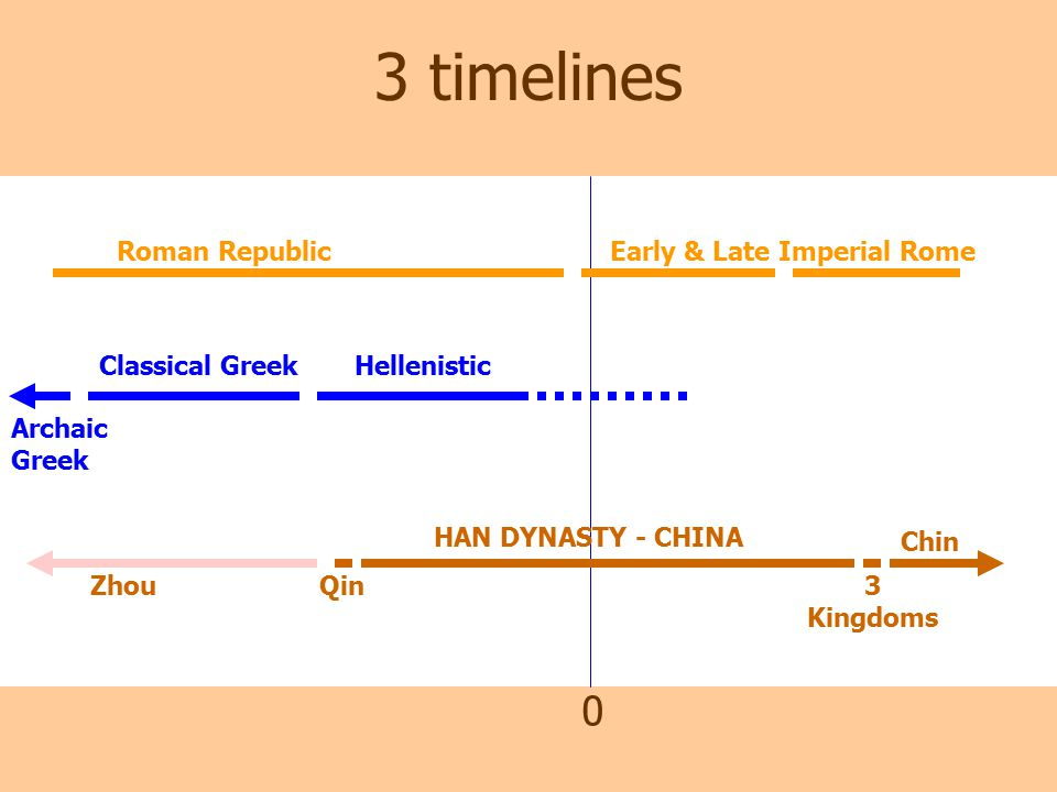 han china during the late classical Khan academy is a nonprofit with the mission of providing  studied during the renaissance and formalized in the 19th  late classical (4th century) hellenistic.