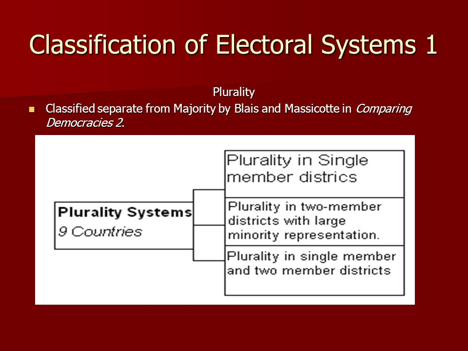 proportional representation electoral system Proportional representation, sometimes called simply pr, is defined as an electoral system in which parties gain seats in proportion to the number of votes cast for them.