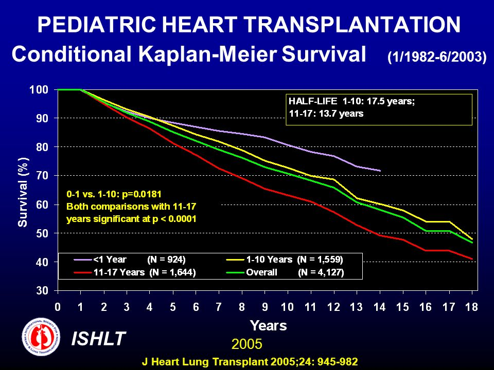PEDIATRIC HEART TRANSPLANTATION Conditional Kaplan-Meier Survival (1/1982-6/2003)